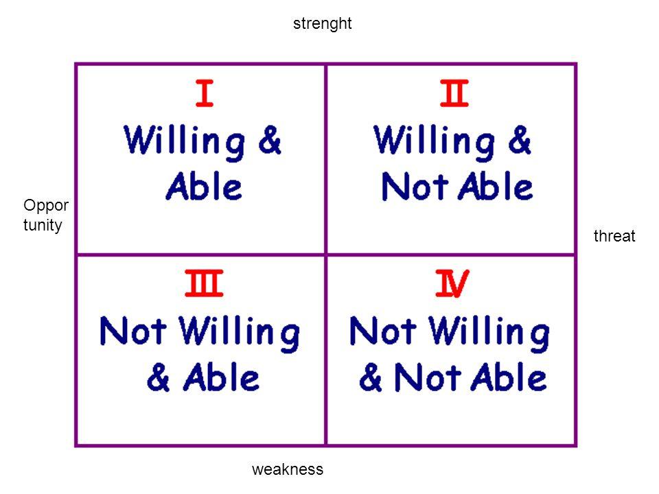2x2 matrix Objectieve criteria die tegenover elkaar staan Wat is het juiste onderscheid om de verbeelding van je toehoorders meteen te pakken Eén kant is goed en de ander dus slecht