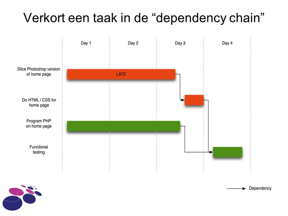 Verkort een taak in de dependency chain