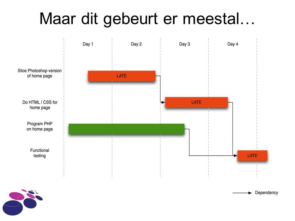 planning: Gantt chart