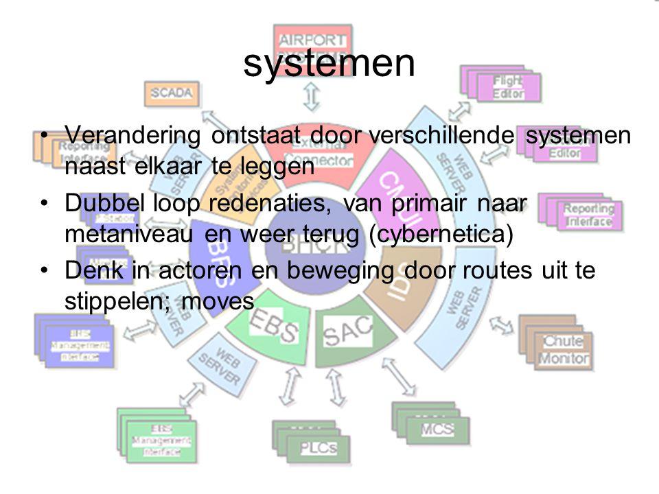 systemen Verandering ontstaat door verschillende systemen naast elkaar te leggen Dubbel loop redenaties, van primair naar metaniveau en weer terug (cy