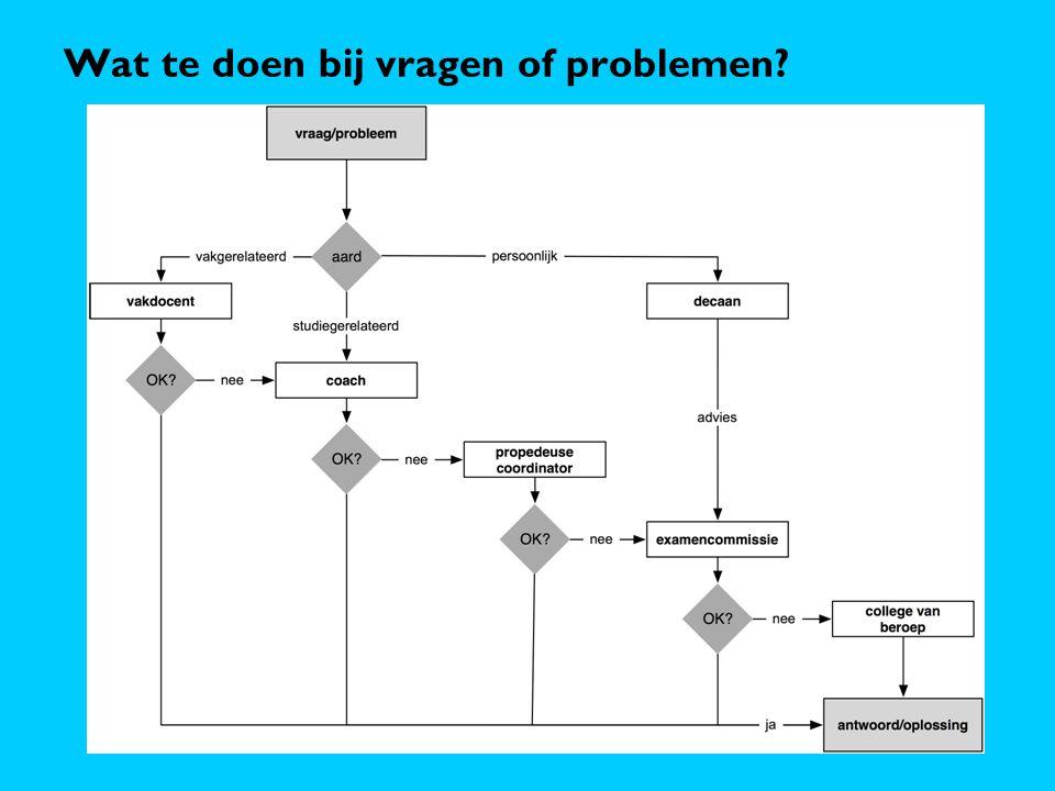 Wat te doen bij vragen of problemen