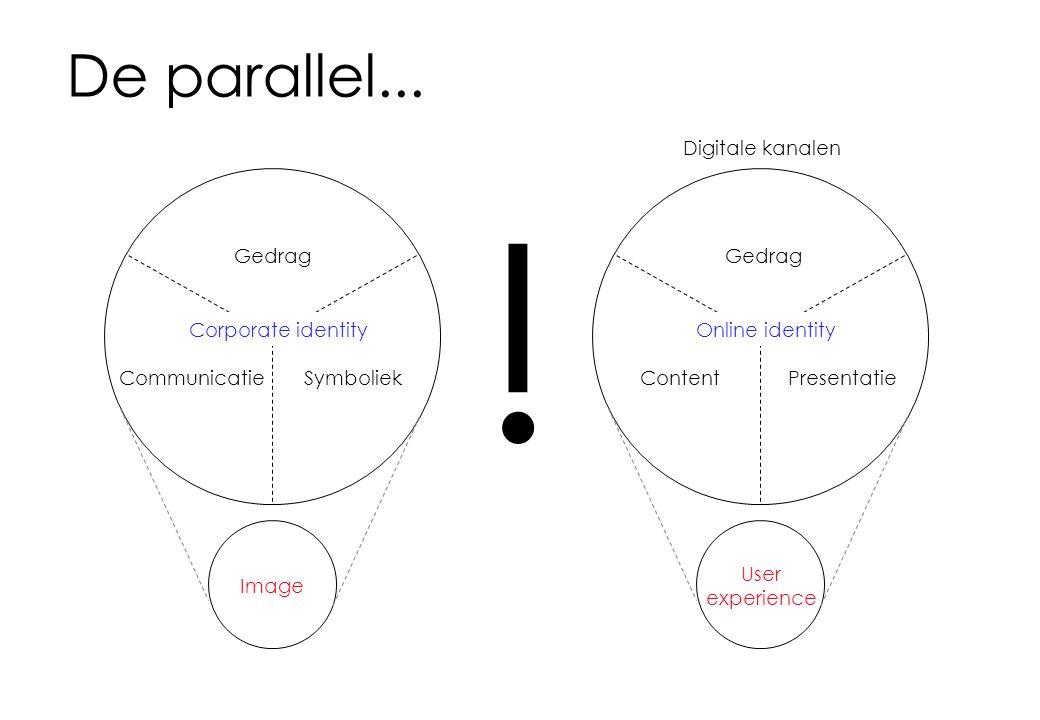 De parallel... Gedrag CommunicatieSymboliek Image Corporate identity Gedrag ContentPresentatie User experience Online identity Digitale kanalen !