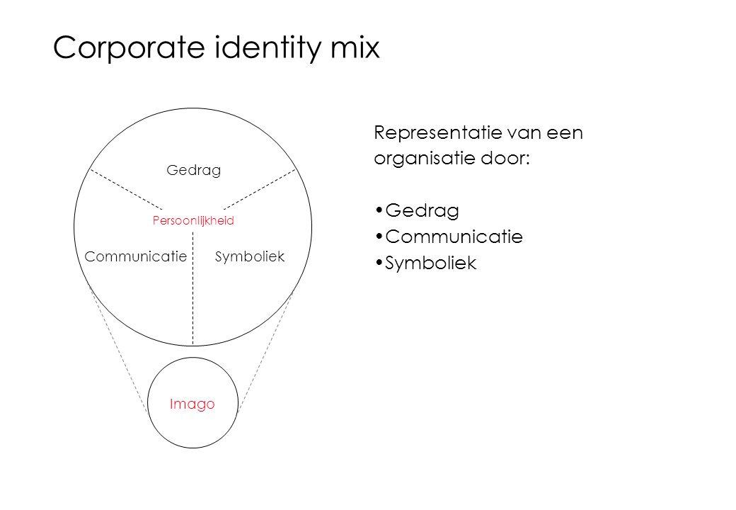 Corporate identity mix Representatie van een organisatie door: Gedrag Communicatie Symboliek Gedrag CommunicatieSymboliek Imago Persoonlijkheid