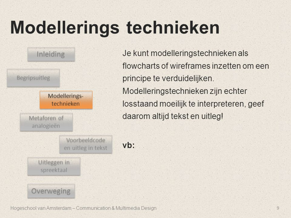 Hogeschool van Amsterdam – Communication & Multimedia Design Modellerings technieken 9 Inleiding Begripsuitleg Uitleggen in spreektaal Metaforen of an