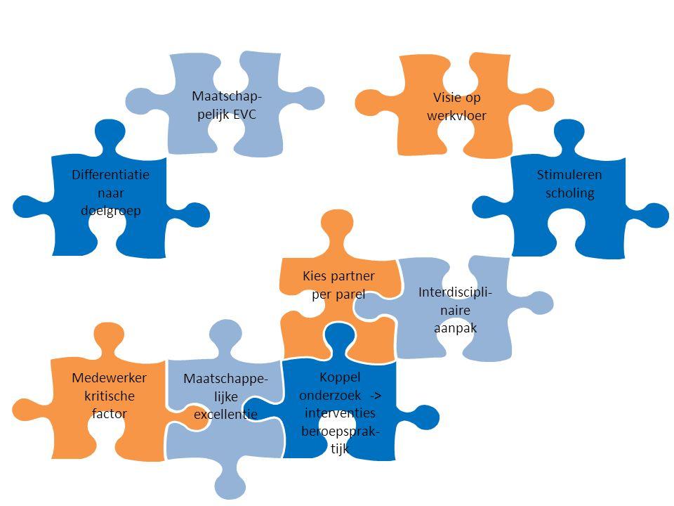 Koppel onderzoek -> interventies beroepsprak- tijk Stimuleren scholing Differentiatie naar doelgroep Visie op werkvloer Medewerker kritische factor Maatschappe- lijke excellentie Interdiscipli- naire aanpak Maatschap- pelijk EVC Kies partner per parel