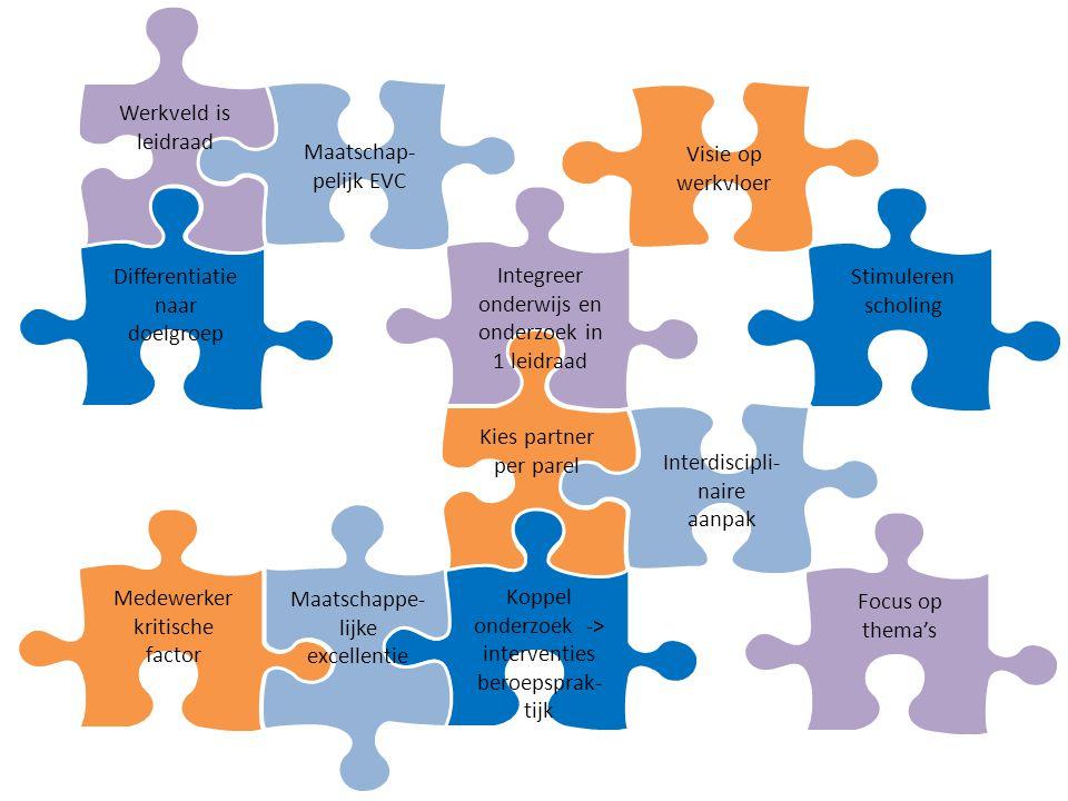 Focus op thema's Koppel onderzoek -> interventies beroepsprak- tijk Stimuleren scholing Differentiatie naar doelgroep Visie op werkvloer Medewerker kritische factor Maatschappe- lijke excellentie Interdiscipli- naire aanpak Maatschap- pelijk EVC Kies partner per parel Werkveld is leidraad Integreer onderwijs en onderzoek in 1 leidraad