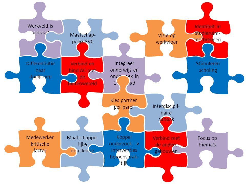 Focus op thema's Koppel onderzoek -> interventies beroepsprak- tijk Stimuleren scholing Differentiatie naar doelgroep Visie op werkvloer Medewerker kritische factor Maatschappe- lijke excellentie Werkveld is leidraad Integreer onderwijs en onderzoek in 1 leidraad Verbind en bind AC met de buitenwereld Maatschap- pelijk EVC Identiteit in studieruim- ten brengen Verbind met de andere gebouwen Interdiscipli- naire aanpak Kies partner per parel