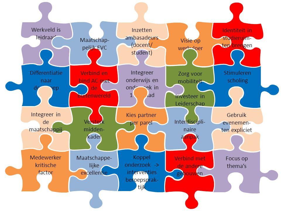 Focus op thema's Koppel onderzoek -> interventies beroepsprak- tijk Stimuleren scholing Differentiatie naar doelgroep Visie op werkvloer Medewerker kritische factor Maatschappe- lijke excellentie Werkveld is leidraad Integreer onderwijs en onderzoek in 1 leidraad Verbind en bind AC met de buitenwereld Maatschap- pelijk EVC Identiteit in studieruim- ten brengen Verbind met de andere gebouwen Inzetten ambasadeurs (docent/ student) Zorg voor mobiliteit Investeer in Leiderschap Versterk midden- kader Interdiscipli- naire aanpak Kies partner per parel Gebruik evenemen- ten expliciet Integreer in de maatschappij