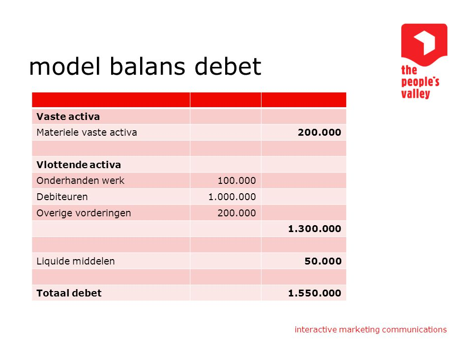 interactive marketing communications model balans debet Vaste activa Materiele vaste activa200.000 Vlottende activa Onderhanden werk100.000 Debiteuren