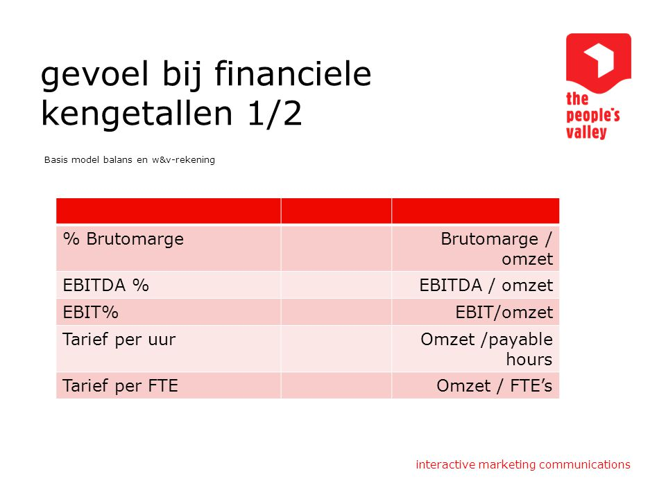 interactive marketing communications gevoel bij financiele kengetallen 1/2 Basis model balans en w&v-rekening % BrutomargeBrutomarge / omzet EBITDA %E