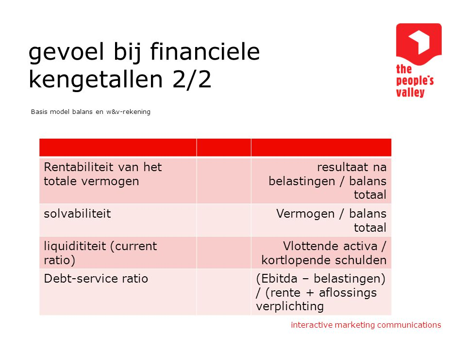 interactive marketing communications gevoel bij financiele kengetallen 2/2 Basis model balans en w&v-rekening Rentabiliteit van het totale vermogen re