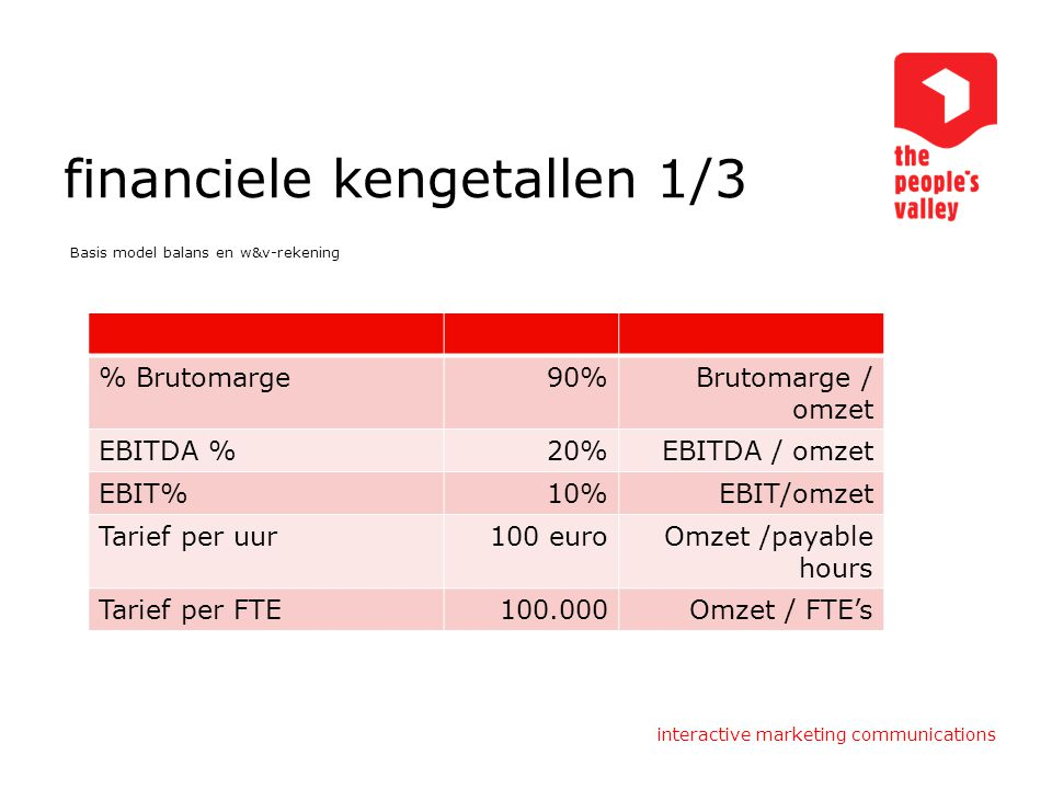 interactive marketing communications financiele kengetallen 1/3 Basis model balans en w&v-rekening % Brutomarge90%Brutomarge / omzet EBITDA %20%EBITDA / omzet EBIT%10%EBIT/omzet Tarief per uur100 euroOmzet /payable hours Tarief per FTE100.000Omzet / FTE's