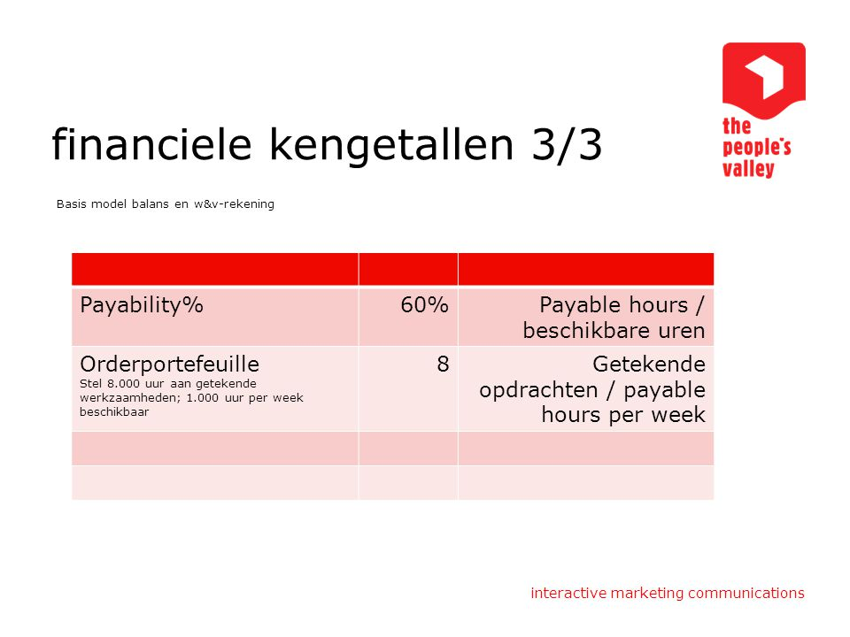interactive marketing communications financiele kengetallen 3/3 Basis model balans en w&v-rekening Payability%60%Payable hours / beschikbare uren Orde