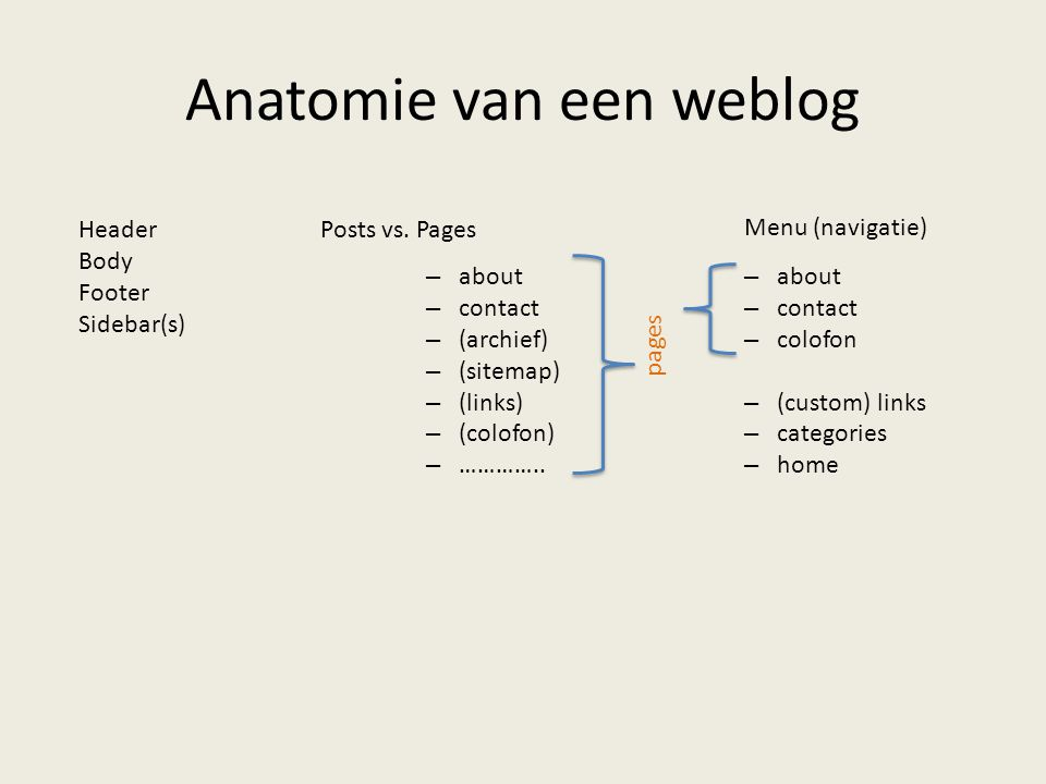 Anatomie van een weblog –about –contact –colofon –(custom) links –categories –home Menu (navigatie) pages Posts vs. Pages –about –contact –(archief) –