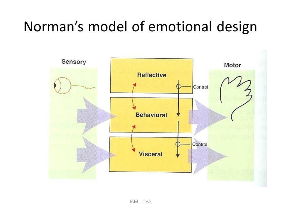 IAM - HvA Norman's model of emotional design