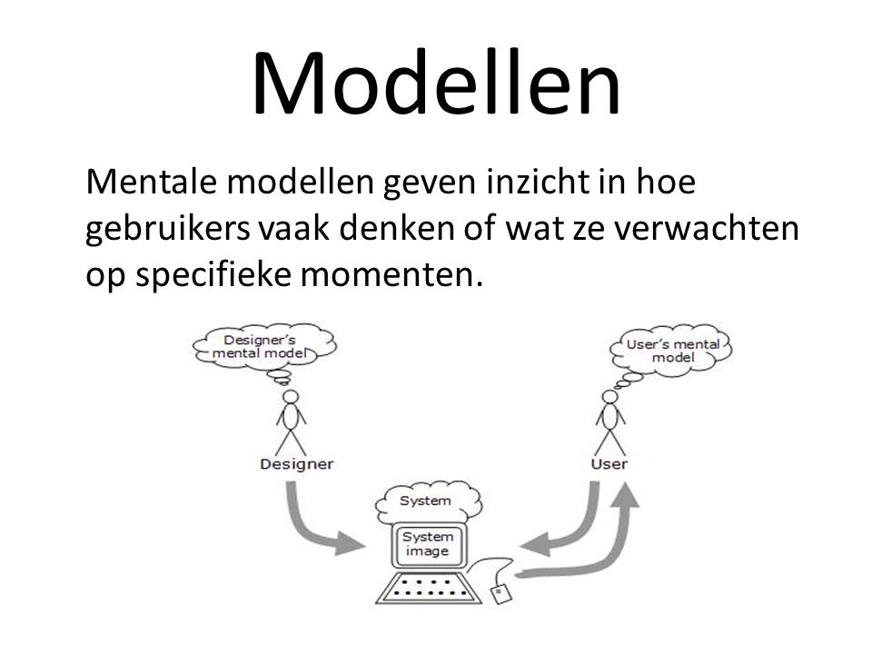 Modellen Mentale modellen geven inzicht in hoe gebruikers vaak denken of wat ze verwachten op specifieke momenten.