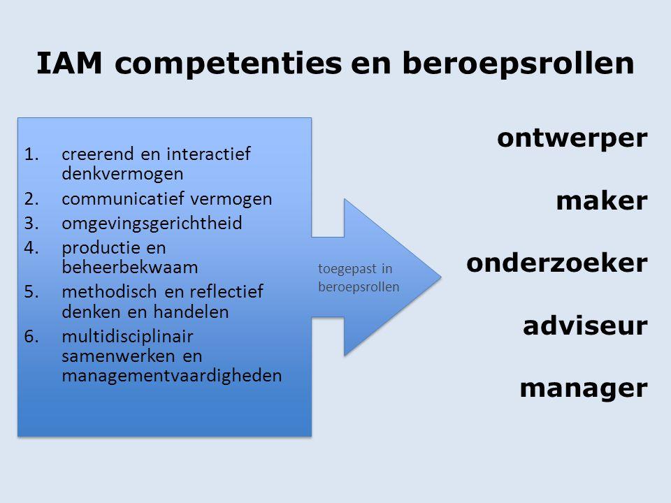 IAM competenties en beroepsrollen 1.creerend en interactief denkvermogen 2.communicatief vermogen 3.omgevingsgerichtheid 4.productie en beheerbekwaam