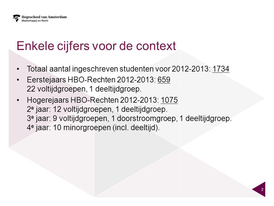 Enkele cijfers voor de context Totaal aantal ingeschreven studenten voor 2012-2013: 1734 Eerstejaars HBO-Rechten 2012-2013: 659 22 voltijdgroepen, 1 d