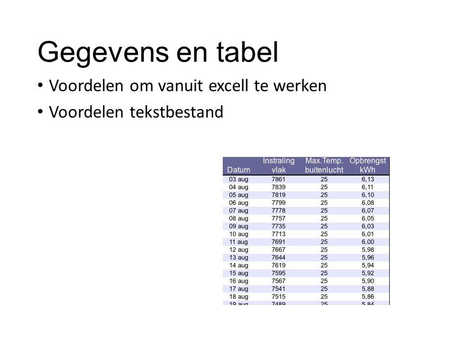 Gegevens en tabel Voordelen om vanuit excell te werken Voordelen tekstbestand