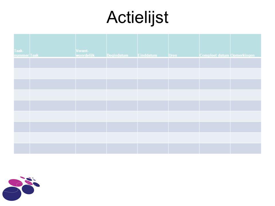 Actielijst Taak- nummerTaak Verant- woordelijkBegindatumEinddatumUrenCompleet datumOpmerkingen