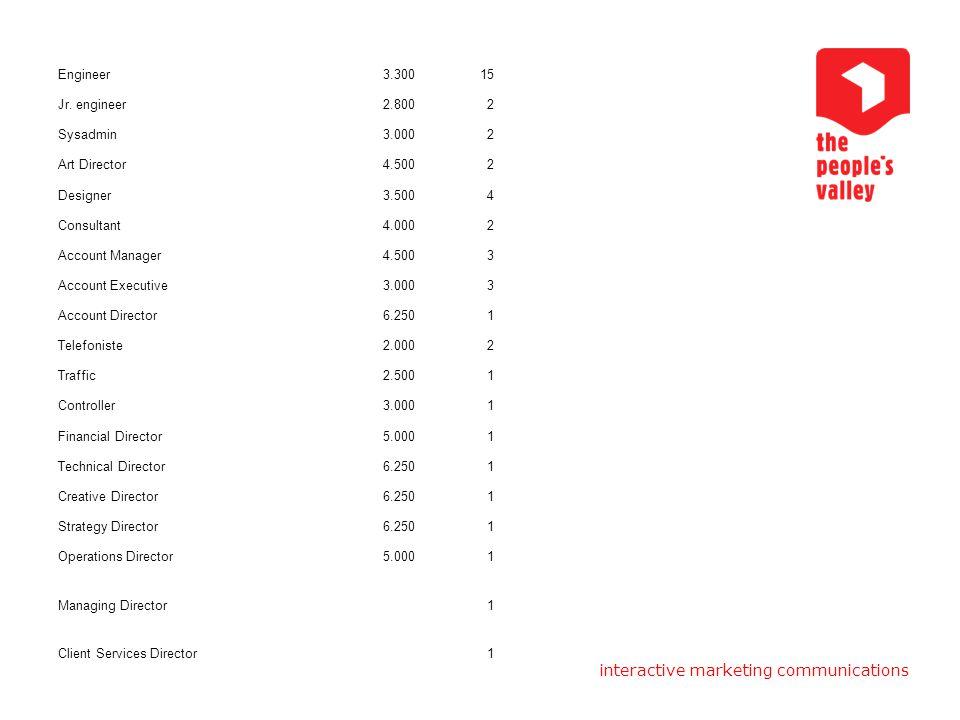 interactive marketing communications uitgangspunten en opdracht totale verdienvermogen realistisch verdienvermogen omzet uren ebitda omzet hosting is 15% omzet media is 12% van omzet inclusief hosting inkoopwaarde van omzet is 15% (totaal) bedrijfskosten vakantiegeld (12,96) premies 22%