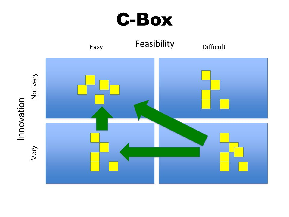 C-Box Feasibility EasyDifficult Innovation Very Not very