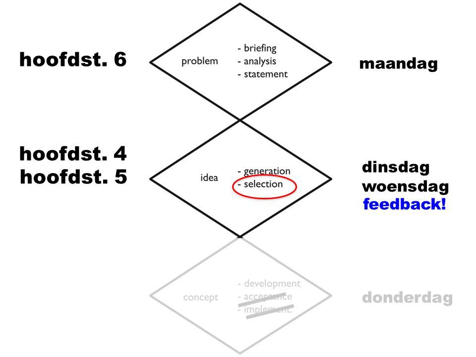 divergeren feedbackgesprek conver.100 ideeën 3-5 veelbelovende ideeën 1 idee exp.