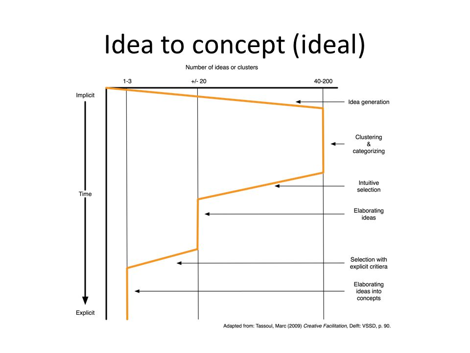 Idea to concept (ideal)