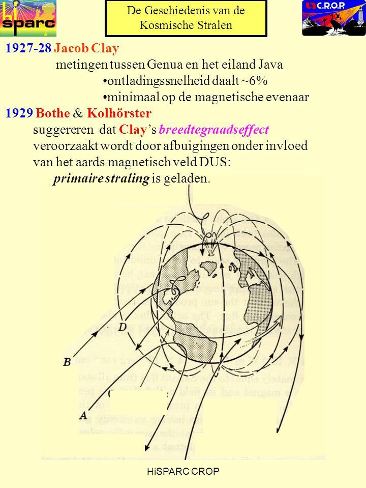 HiSPARC CROP 1927-28 Jacob Clay metingen tussen Genua en het eiland Java ontladingssnelheid daalt ~6% minimaal op de magnetische evenaar 1929 Bothe & Kolhörster suggereren dat Clay's breedtegraadseffect veroorzaakt wordt door afbuigingen onder invloed van het aards magnetisch veld DUS: primaire straling is geladen.