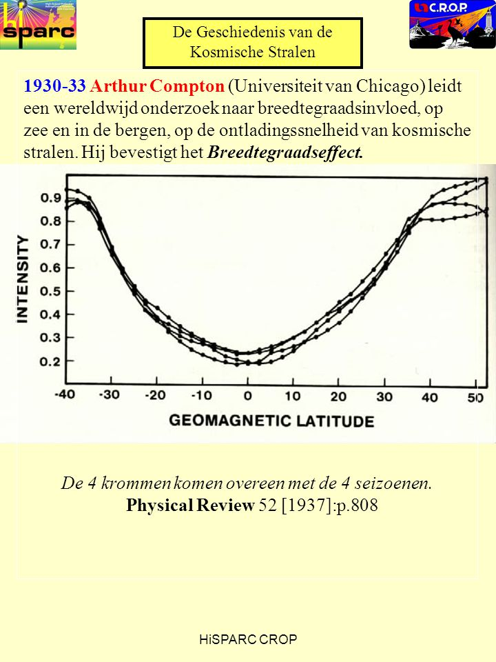 HiSPARC CROP 1930-33 Arthur Compton (Universiteit van Chicago) leidt een wereldwijd onderzoek naar breedtegraadsinvloed, op zee en in de bergen, op de ontladingssnelheid van kosmische stralen.