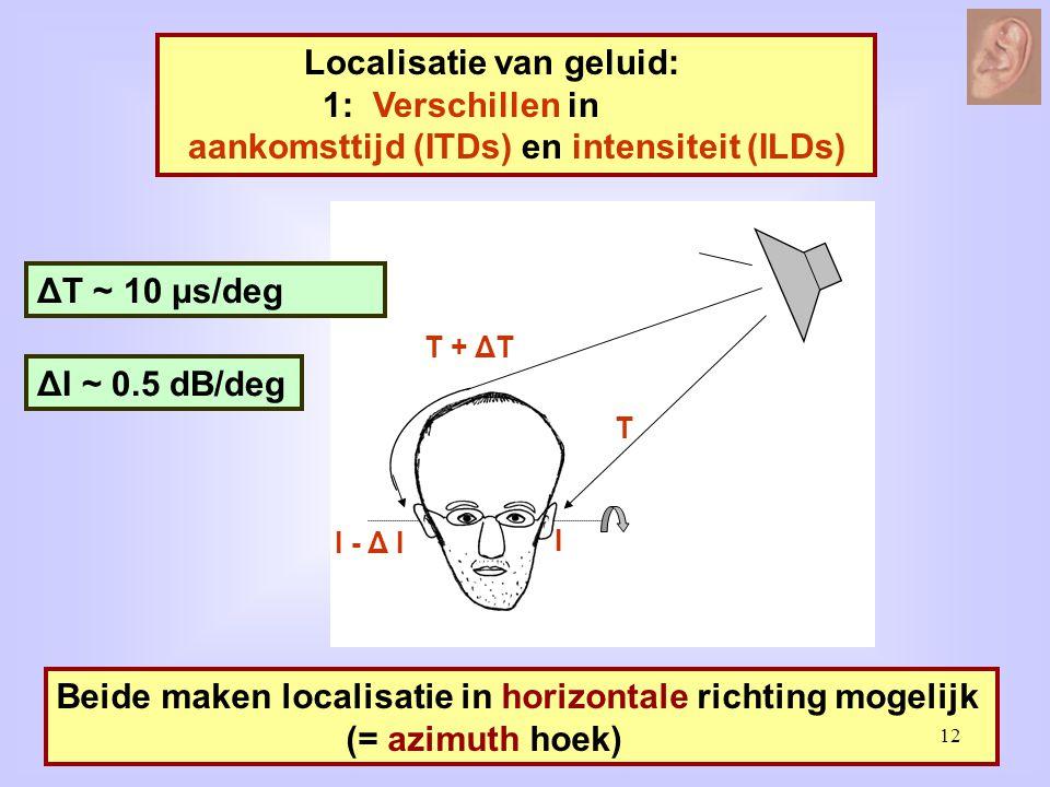 Localisatie van geluid: 1: Verschillen in aankomsttijd (ITDs) en intensiteit (ILDs) T I T + ΔT I - Δ I Beide maken localisatie in horizontale richting