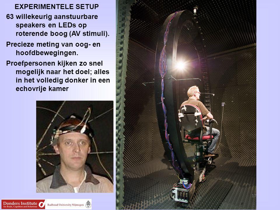 EXPERIMENTELE SETUP 17 63 willekeurig aanstuurbare speakers en LEDs op roterende boog (AV stimuli). Precieze meting van oog- en hoofdbewegingen. Proef