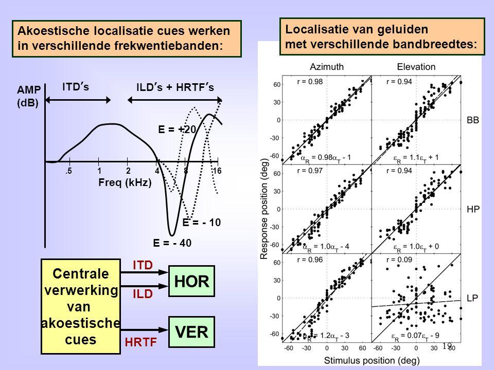 .5 124816 ITD's ILD's + HRTF's AMP (dB) Freq (kHz) E = - 40 E = - 10 E = +20 Akoestische localisatie cues werken in verschillende frekwentiebanden: Lo