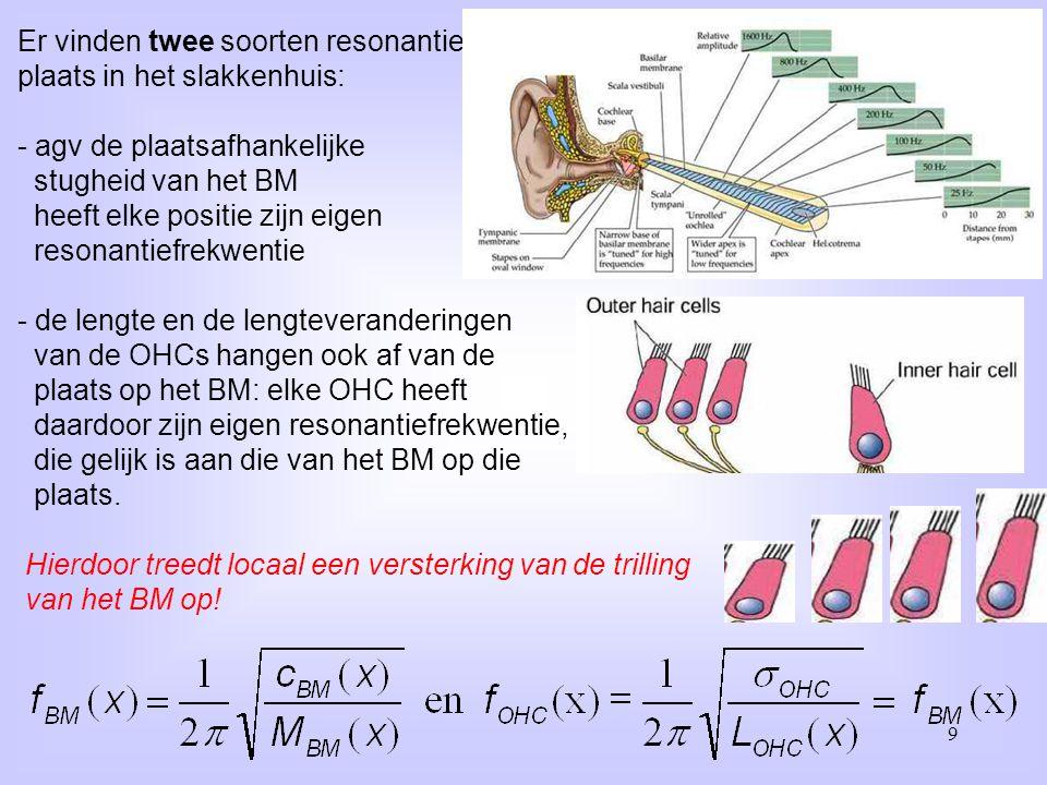 Er vinden twee soorten resonantie plaats in het slakkenhuis: - agv de plaatsafhankelijke stugheid van het BM heeft elke positie zijn eigen resonantief