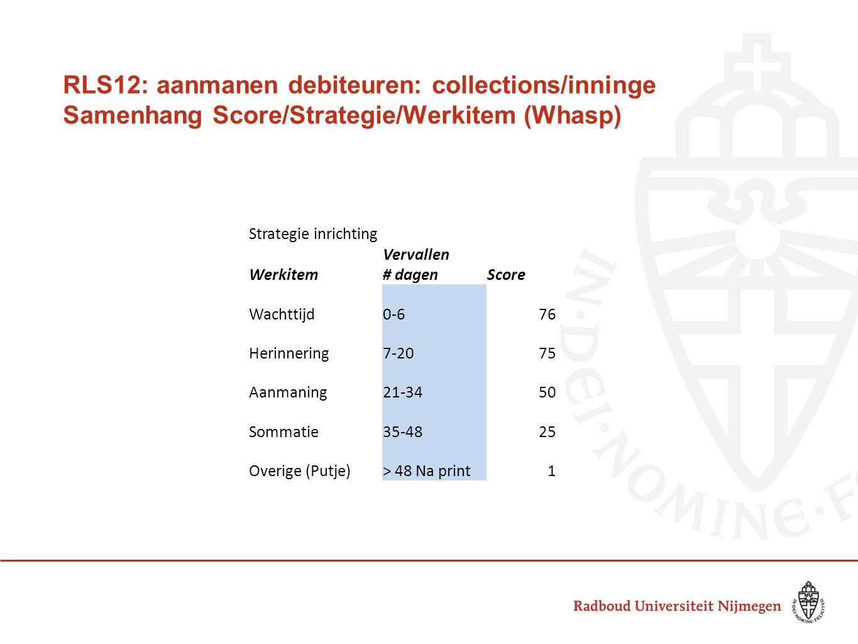 RLS12: aanmanen debiteuren: collections/inninge Samenhang Score/Strategie/Werkitem (Whasp) Strategie inrichting Werkitem Vervallen # dagenScore Wachttijd0-676 Herinnering7-2075 Aanmaning21-3450 Sommatie35-4825 Overige (Putje)> 48 Na print1