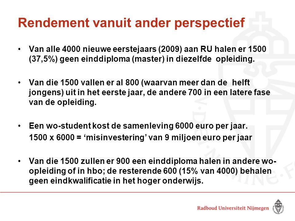 Rendement vanuit ander perspectief Van alle 4000 nieuwe eerstejaars (2009) aan RU halen er 1500 (37,5%) geen einddiploma (master) in diezelfde opleidi
