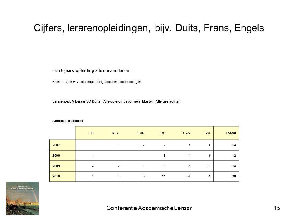 Conferentie Academische Leraar15 Cijfers, lerarenopleidingen, bijv. Duits, Frans, Engels Eerstejaars opleiding alle universiteiten Bron: 1-cijfer HO,