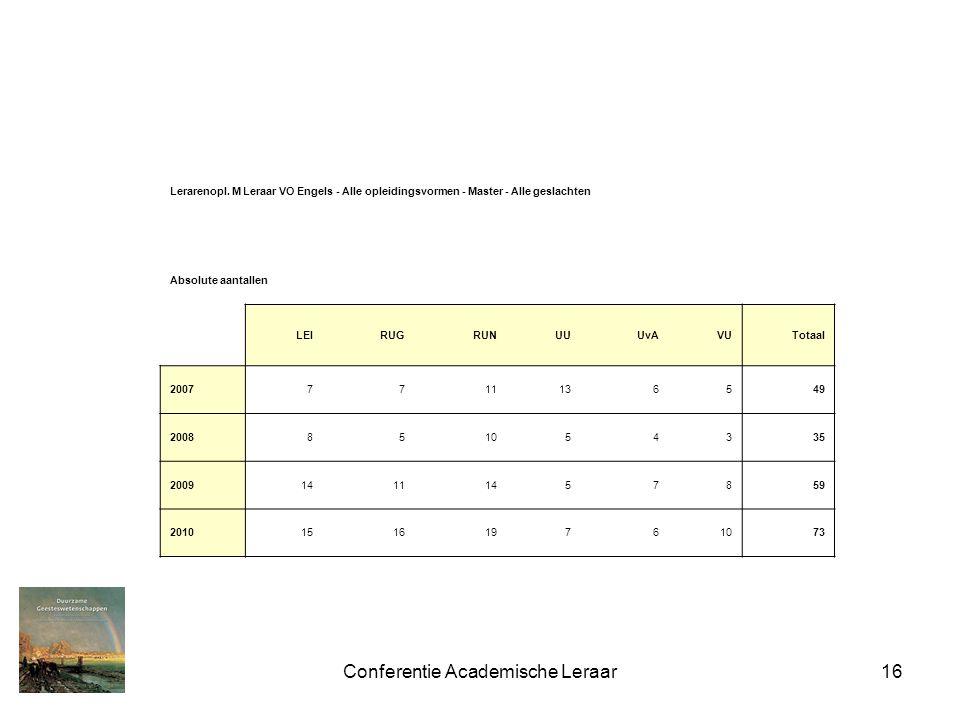 Conferentie Academische Leraar16 Lerarenopl. M Leraar VO Engels - Alle opleidingsvormen - Master - Alle geslachten Absolute aantallen LEIRUGRUNUUUvAVU