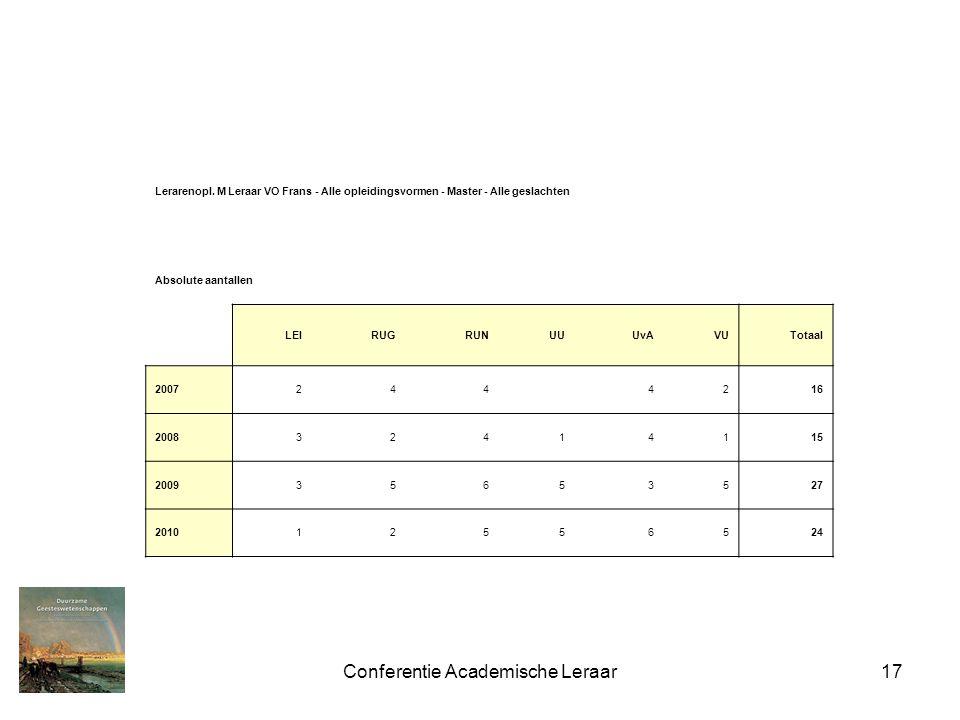 Conferentie Academische Leraar17 Lerarenopl. M Leraar VO Frans - Alle opleidingsvormen - Master - Alle geslachten Absolute aantallen LEIRUGRUNUUUvAVUT