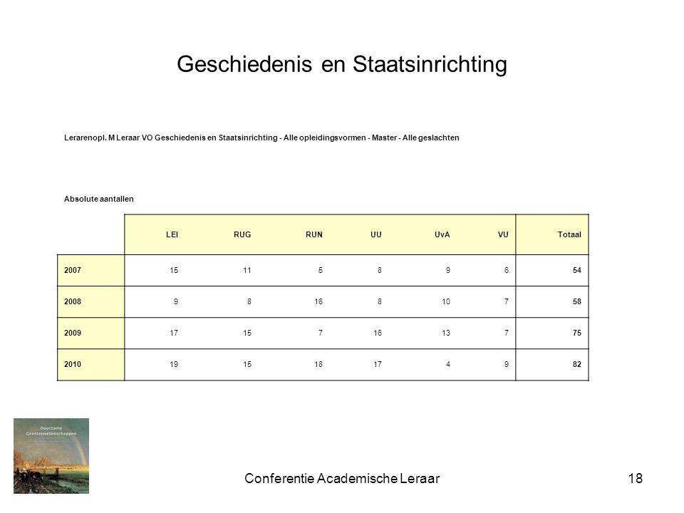 Conferentie Academische Leraar18 Geschiedenis en Staatsinrichting g Lerarenopl. M Leraar VO Geschiedenis en Staatsinrichting - Alle opleidingsvormen -