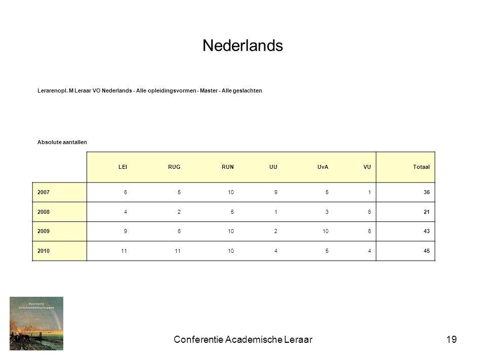 Conferentie Academische Leraar19 Nederlands Lerarenopl. M Leraar VO Nederlands - Alle opleidingsvormen - Master - Alle geslachten Absolute aantallen L