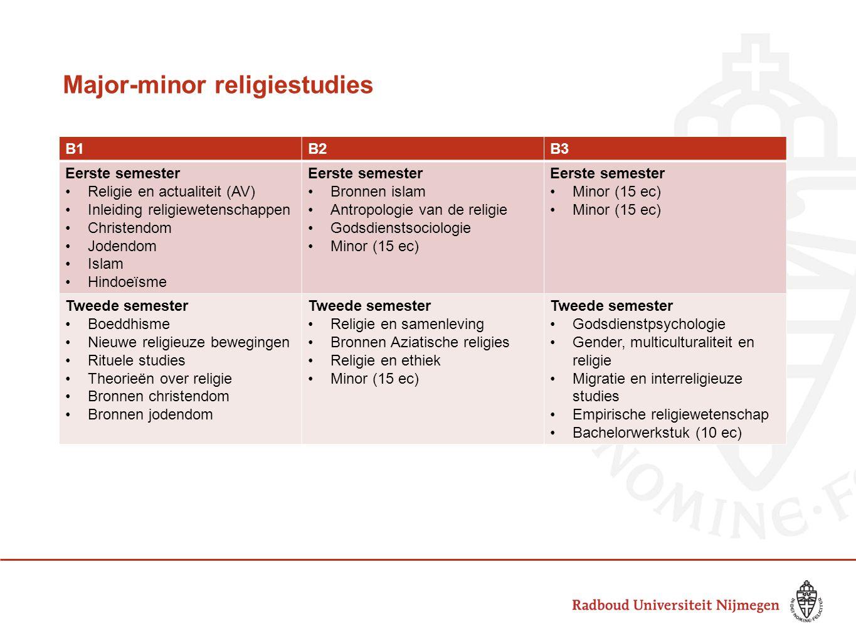 Major-minor religiestudies B1B2B3 Eerste semester Religie en actualiteit (AV) Inleiding religiewetenschappen Christendom Jodendom Islam Hindoeïsme Eer