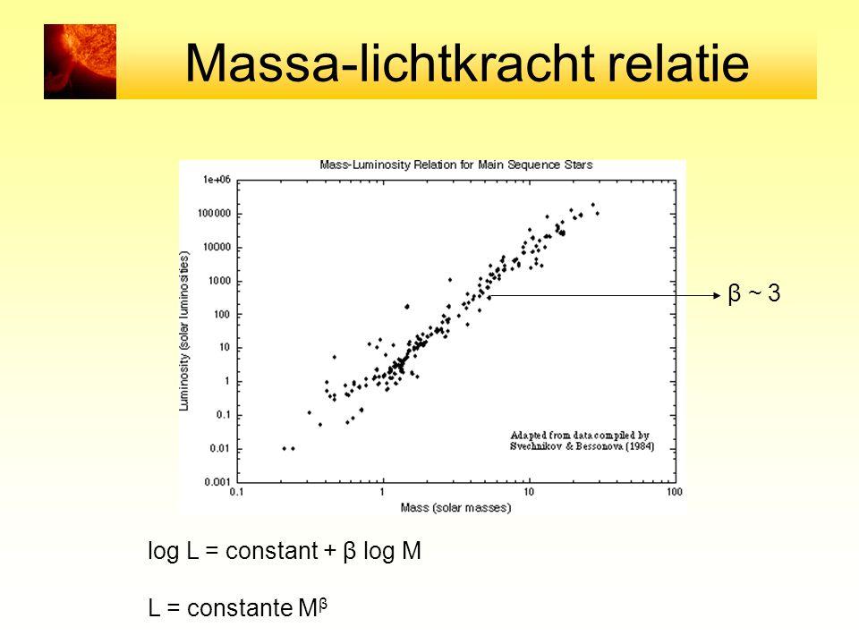 Massa-lichtkracht relatie log L = constant + β log M L = constante M β β ~ 3