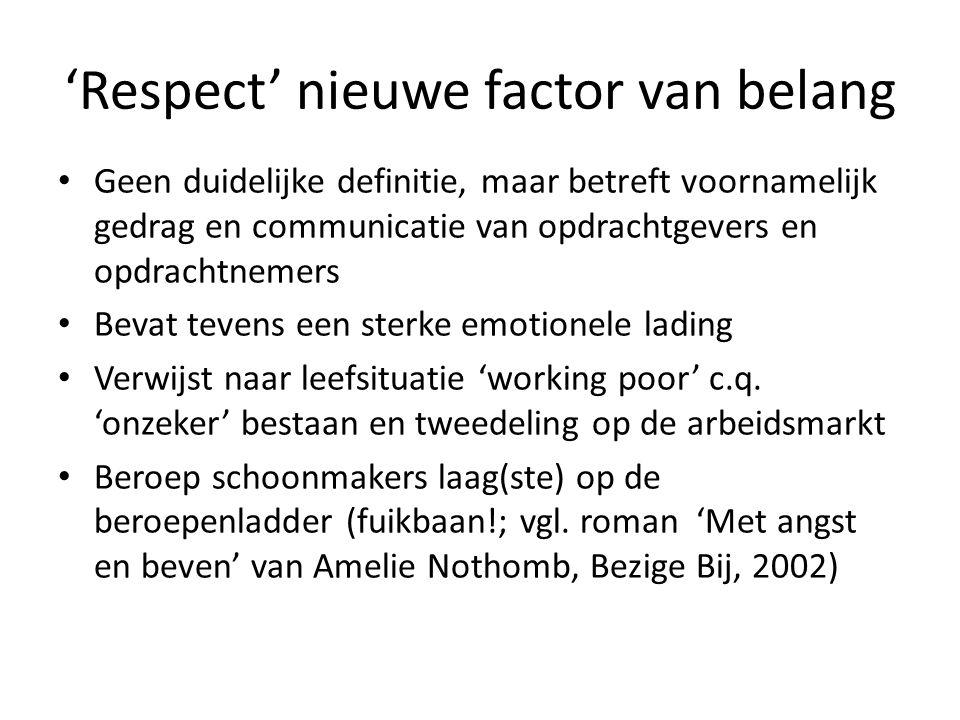 'Respect' nieuwe factor van belang Geen duidelijke definitie, maar betreft voornamelijk gedrag en communicatie van opdrachtgevers en opdrachtnemers Be