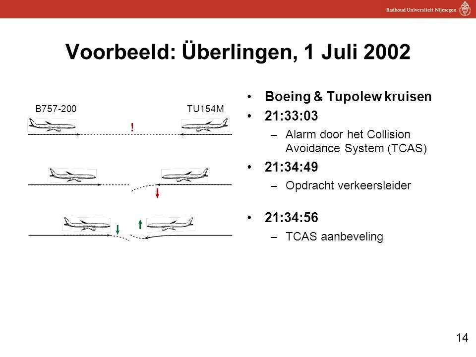 14 Voorbeeld: Überlingen, 1 Juli 2002 Boeing & Tupolew kruisen 21:33:03 –Alarm door het Collision Avoidance System (TCAS) 21:34:49 –Opdracht verkeersleider 21:34:56 –TCAS aanbeveling B757-200TU154M !