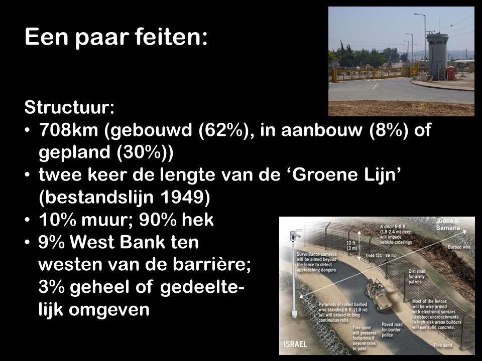 9% West Bank ten westen van de barrière; 3% geheel of gedeelte- lijk omgeven 9% West Bank ten westen van de barrière; 3% geheel of gedeelte- lijk omgeven Een paar feiten: Structuur: 708km (gebouwd (62%), in aanbouw (8%) of gepland (30%)) 708km (gebouwd (62%), in aanbouw (8%) of gepland (30%)) twee keer de lengte van de 'Groene Lijn' (bestandslijn 1949) twee keer de lengte van de 'Groene Lijn' (bestandslijn 1949) 10% muur; 90% hek 10% muur; 90% hek