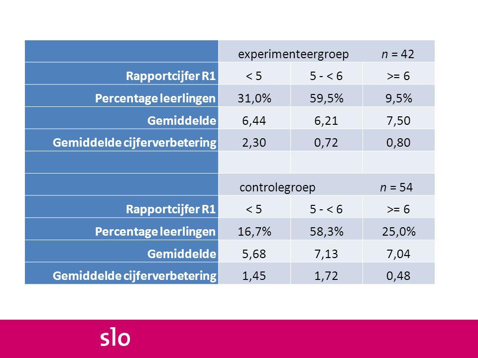 experimenteergroepn = 42 Rapportcijfer R1< 55 - < 6>= 6 Percentage leerlingen31,0%59,5%9,5% Gemiddelde6,446,217,50 Gemiddelde cijferverbetering2,300,7