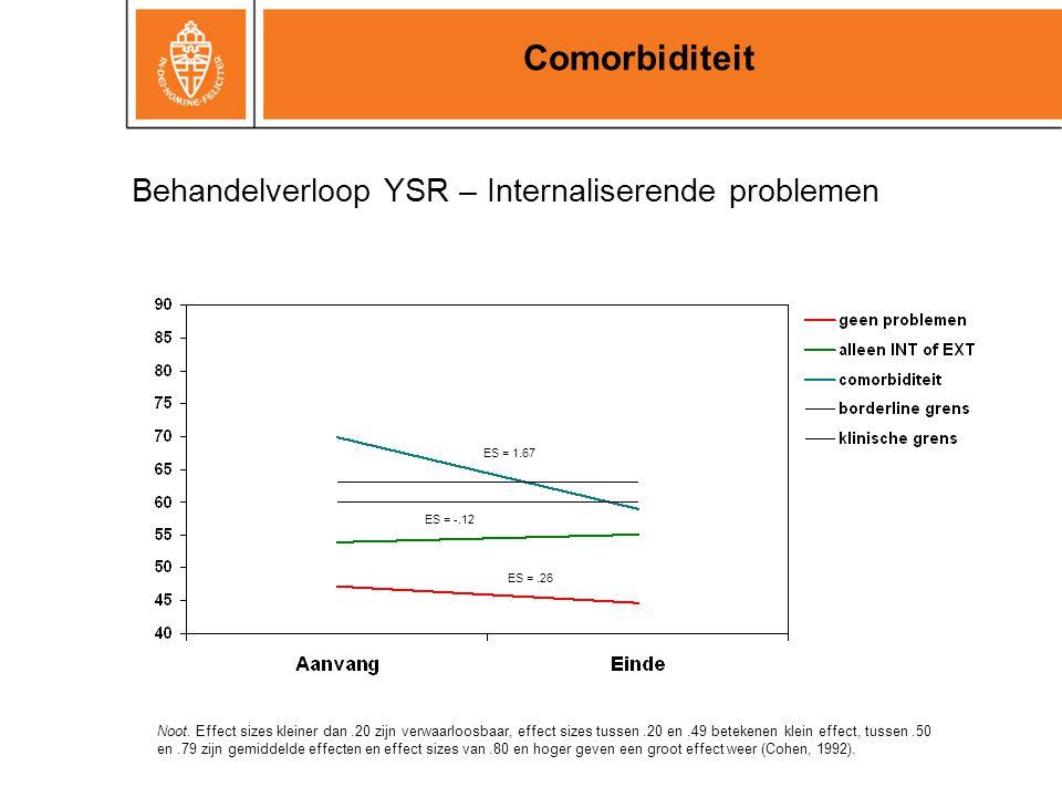 Behandelverloop YSR – Internaliserende problemen Comorbiditeit ES = 1.67 ES = -.12 ES =.26 Noot. Effect sizes kleiner dan.20 zijn verwaarloosbaar, eff