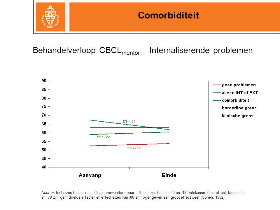 Behandelverloop CBCL mentor – Internaliserende problemen Comorbiditeit ES =.81 ES = -.20 ES = -.16 Noot. Effect sizes kleiner dan.20 zijn verwaarloosb
