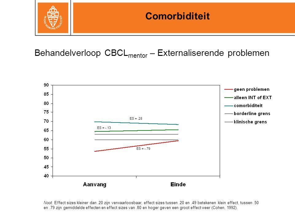 Behandelverloop CBCL mentor – Externaliserende problemen Comorbiditeit ES =.28 ES = -.13 ES = -.79 Noot. Effect sizes kleiner dan.20 zijn verwaarloosb